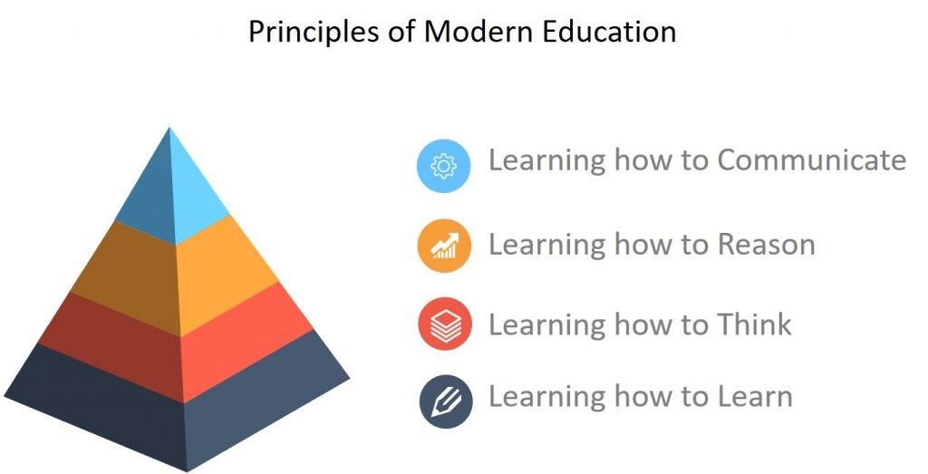 Principles of Modern Education